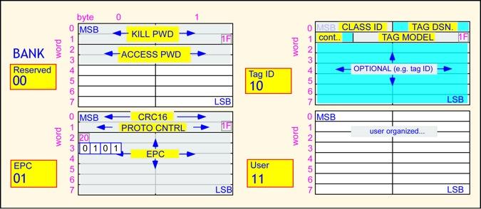 RFID Protocols